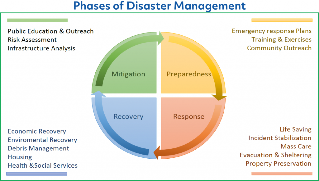 Four Phases of Disaster Mitigation